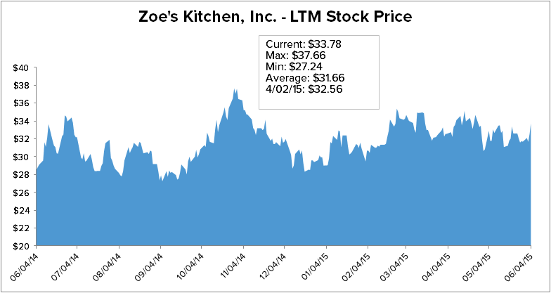 ZOES: Cooks up Something Big - Chart 3 zoes