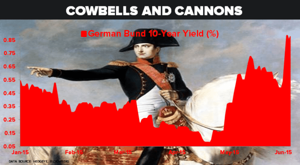 CHART OF THE DAY: Cowbell & Cannons! (German Bund Yields) - z 06.05.15 chart