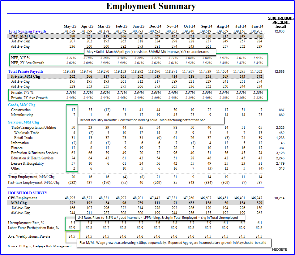 THE SLOW MARCH TO TAUTNESS | MAY EMPLOYMENT - Empl Table
