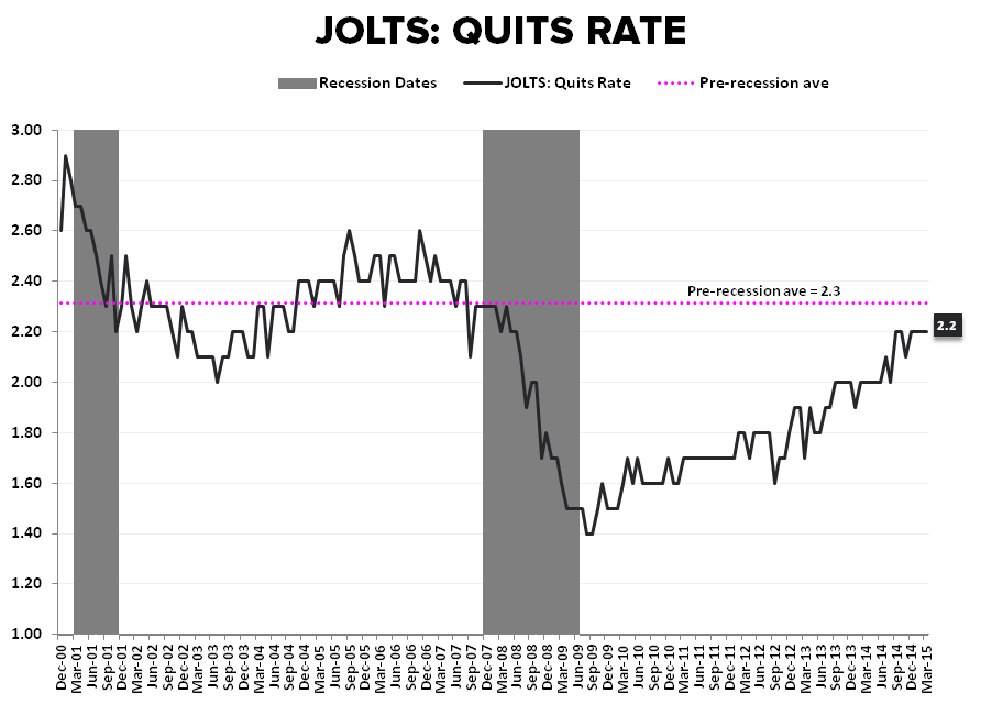 THE SLOW MARCH TO TAUTNESS | MAY EMPLOYMENT - JOLTS Quits