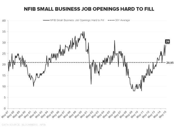 THE SLOW MARCH TO TAUTNESS | MAY EMPLOYMENT - NFIB Jobs Hard to Fill
