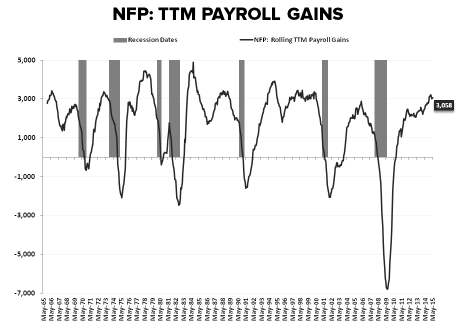 THE SLOW MARCH TO TAUTNESS | MAY EMPLOYMENT - NFP TTM gains