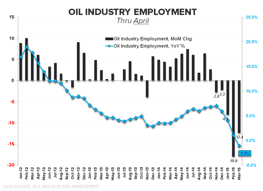 THE SLOW MARCH TO TAUTNESS | MAY EMPLOYMENT - Oil Industry April
