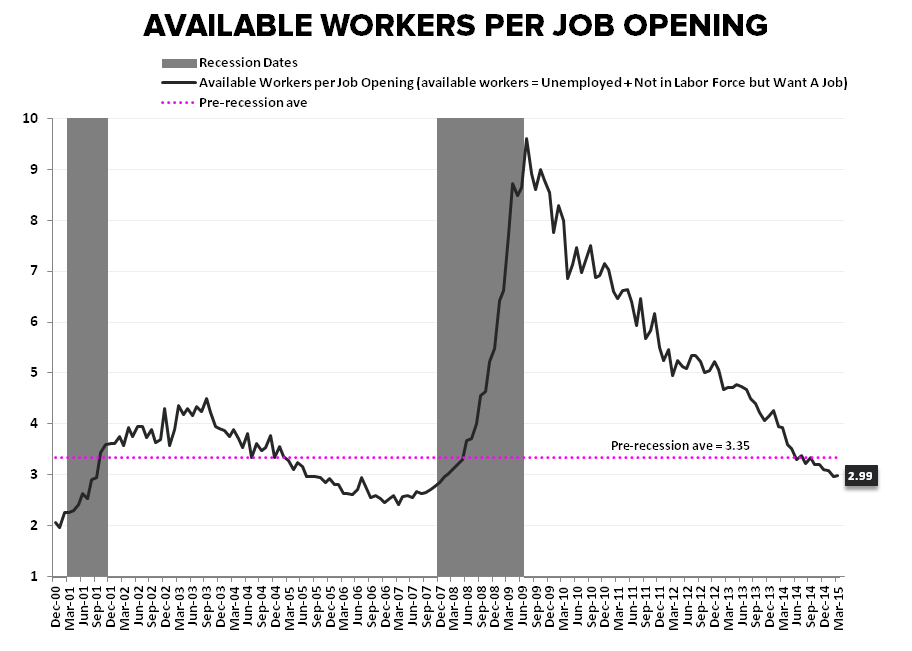 HEDGEYE INSIGHT | The Slow March to Tautness: May Employment - Available Workers per Job