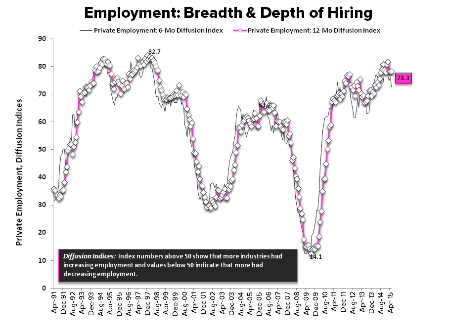 HEDGEYE INSIGHT | The Slow March to Tautness: May Employment - Empl diffusion Indices