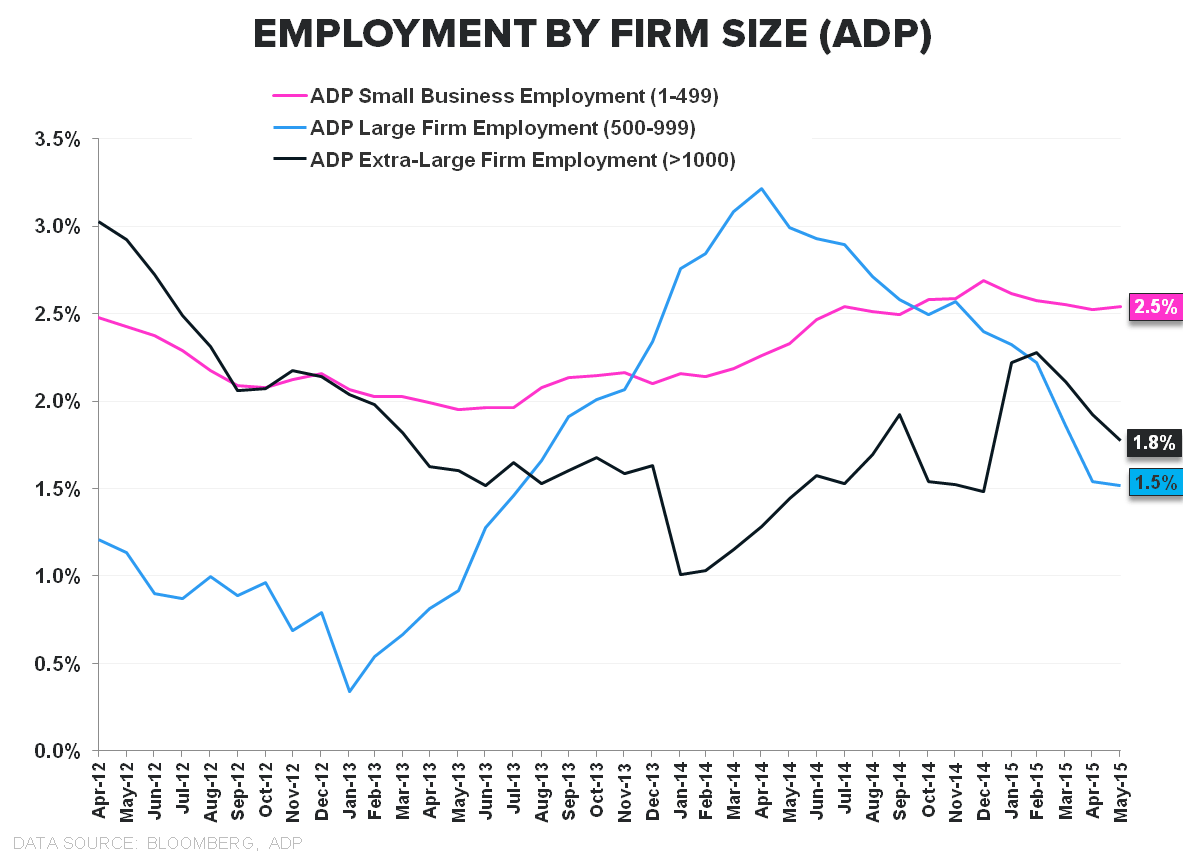 HEDGEYE INSIGHT | The Slow March to Tautness: May Employment - Employment By Firm Size