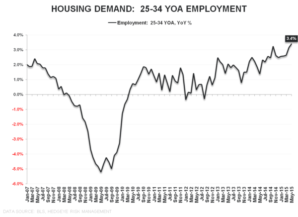 HEDGEYE INSIGHT | The Slow March to Tautness: May Employment - Housing Demand 25 34 YOA employment