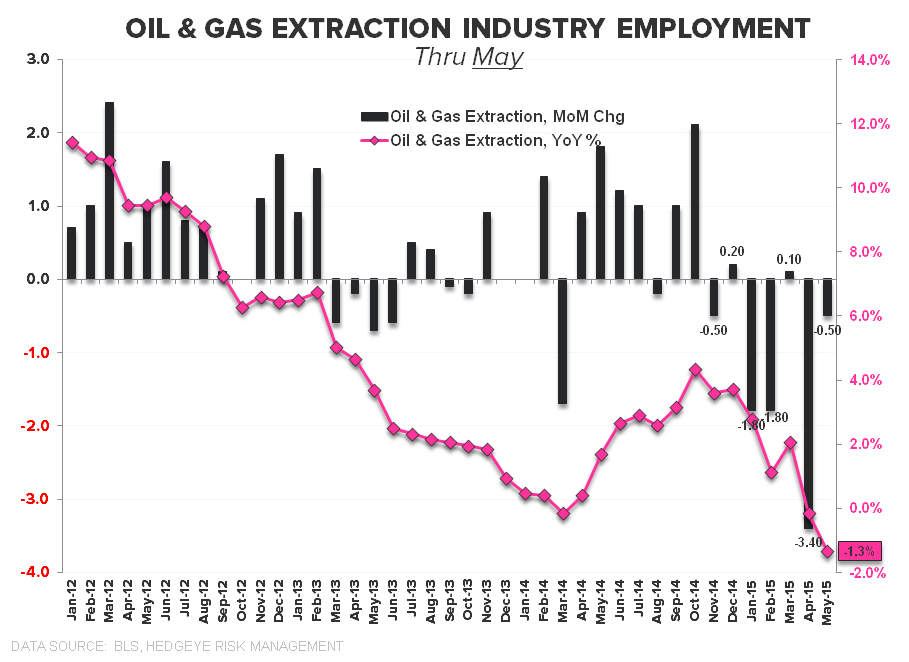 HEDGEYE INSIGHT | The Slow March to Tautness: May Employment - Oil   Gas May