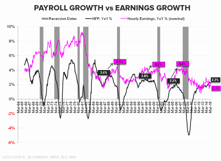 HEDGEYE INSIGHT | The Slow March to Tautness: May Employment - Payroll Growth vs Earnings Growth