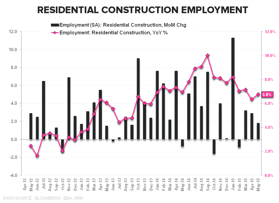 HEDGEYE INSIGHT | The Slow March to Tautness: May Employment - Resi Empl