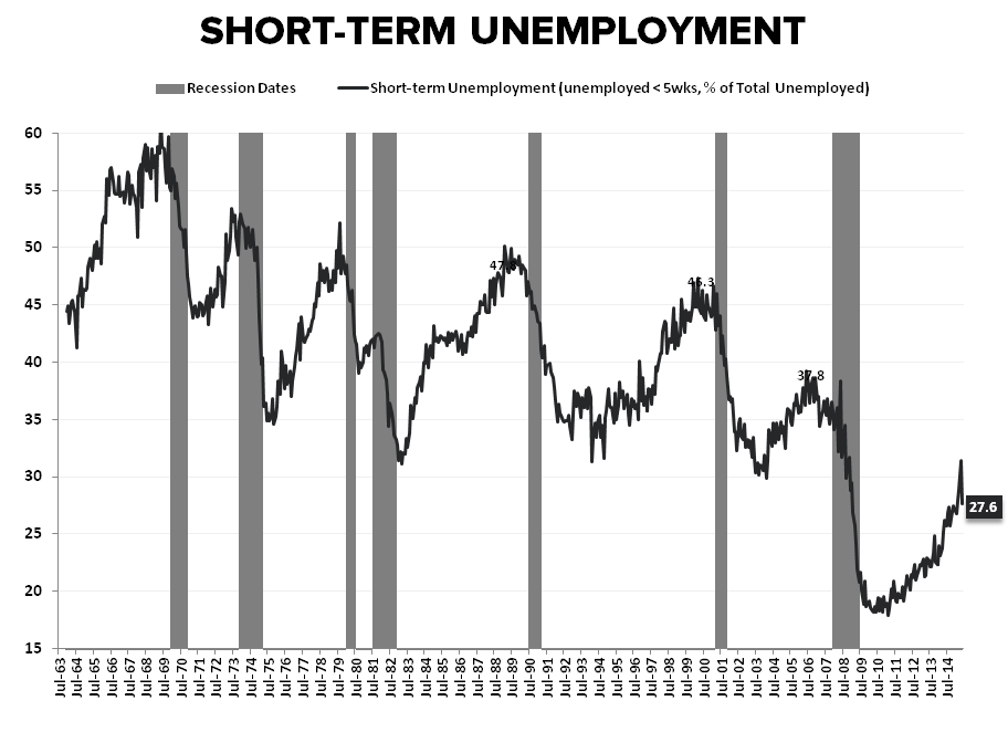 HEDGEYE INSIGHT | The Slow March to Tautness: May Employment - ST Unemployed