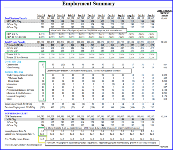 HEDGEYE INSIGHT | The Slow March to Tautness: May Employment - z1 CD