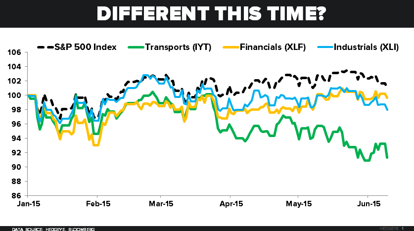 CHART OF THE DAY: Transports Are Breaking Down (Caution Ahead) - Z 06.09.15 chart