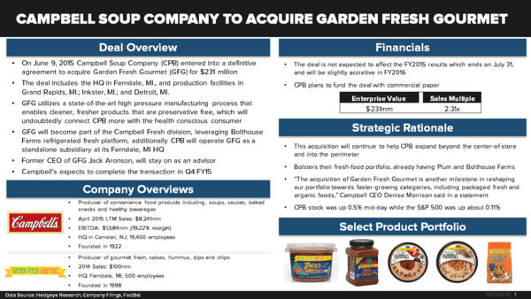 CPB Chasing Growth – a little too late? - CPB to acquire Garden Fresh Gourmet