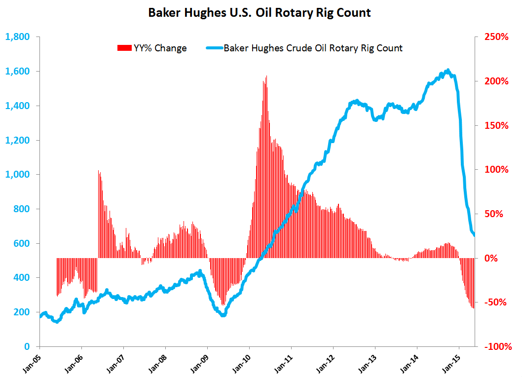 MANAGING COMMODITY EXPOSURE: Long For a Trade with Deflationary Risks Looming - Rig Count Chart