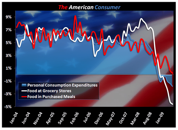 Restaurants - Chart of the Week - The American Consumer