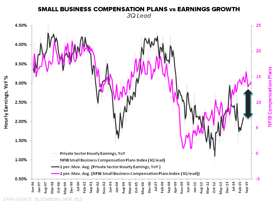 CHART OF THE DAY: Small Business Compensation Plans vs. Earnings Growth - CoD 2