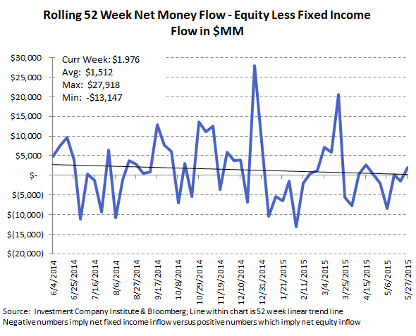Fund Flows | 13 Consecutive Weeks of Withdrawals (And Counting) - ICI 10
