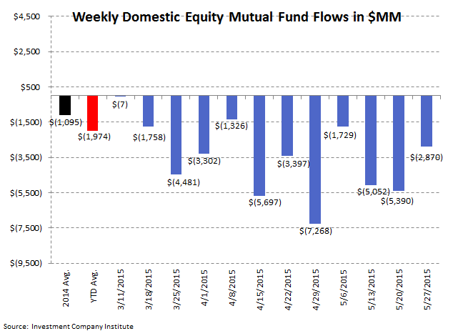 Fund Flows | 13 Consecutive Weeks of Withdrawals (And Counting) - ICI 2