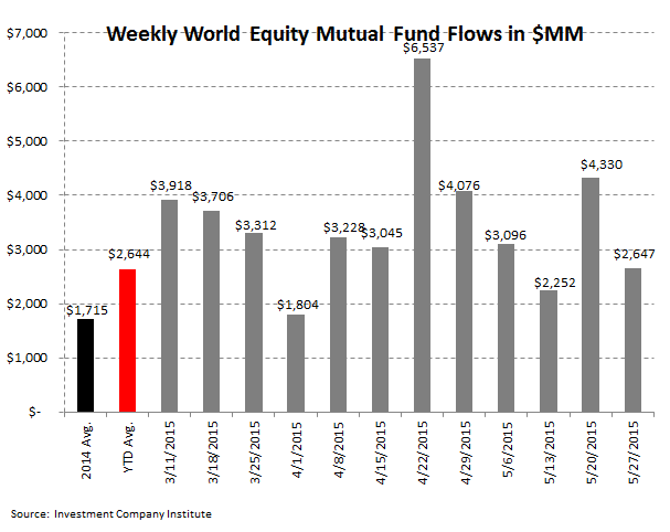 Fund Flows | 13 Consecutive Weeks of Withdrawals (And Counting) - ICI 3