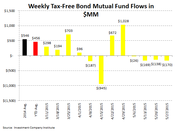Fund Flows | 13 Consecutive Weeks of Withdrawals (And Counting) - ICI 5