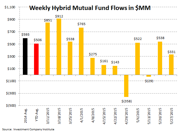 Fund Flows | 13 Consecutive Weeks of Withdrawals (And Counting) - ICI 6