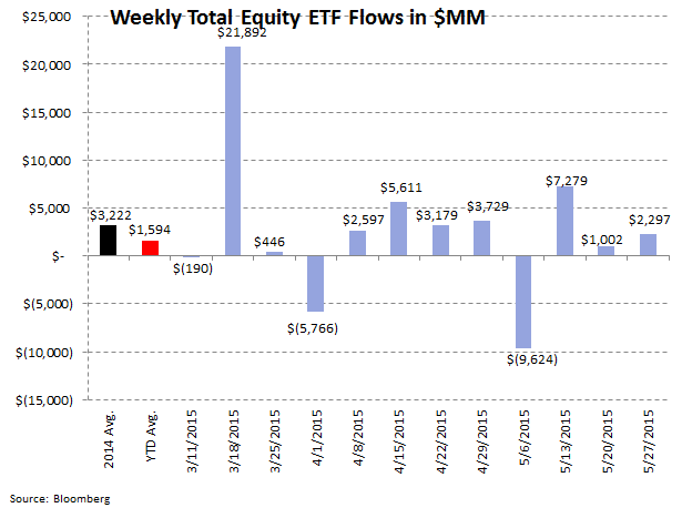 Fund Flows | 13 Consecutive Weeks of Withdrawals (And Counting) - ICI 7