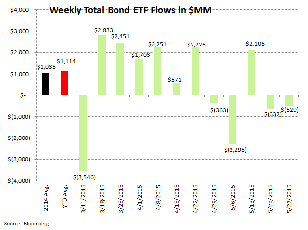 Fund Flows | 13 Consecutive Weeks of Withdrawals (And Counting) - ICI 8