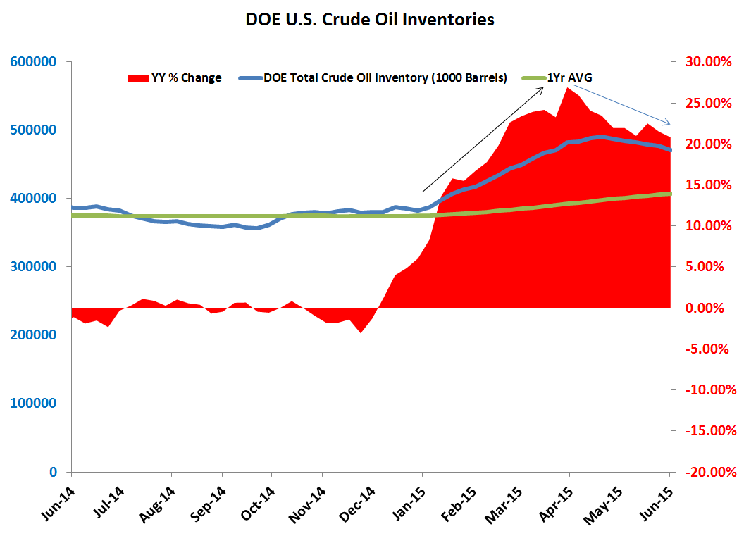 BULL VS BEAR: What's Changed in Crude Oil? (And Commodities For That Matter) + 7 Excellent Charts - CHART4