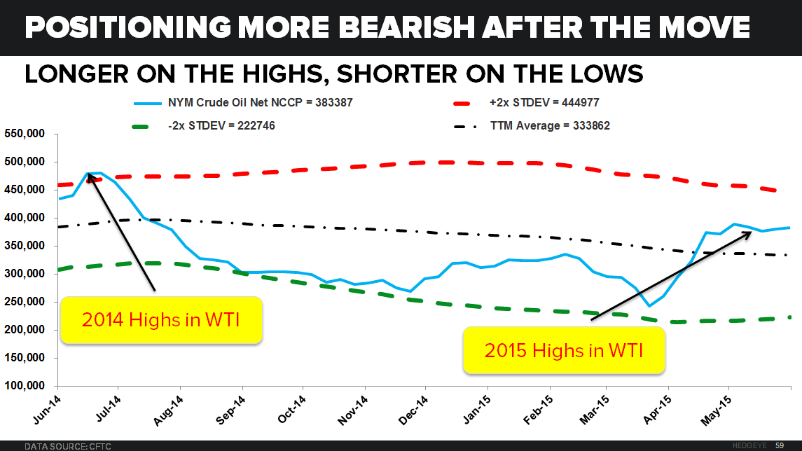 BULL VS BEAR: What's Changed in Crude Oil? (And Commodities For That Matter) + 7 Excellent Charts - CHART 5