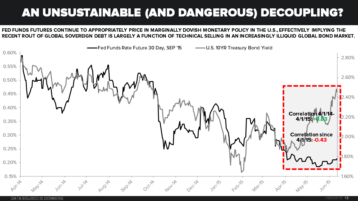CHART OF THE DAY: An Unsustainable (And Dangerous) Decoupling - z Chart of the Day