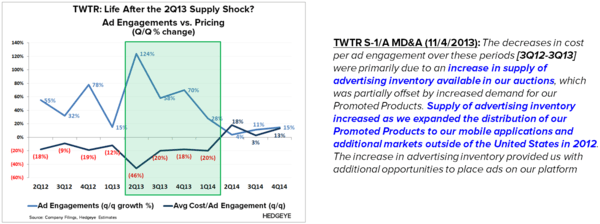 TWTR: No Easy Fix - TWTR   2Q13 Supply Shock w detail