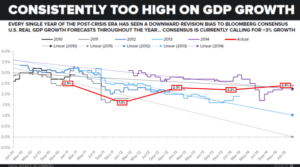 Investing Ideas Newsletter      - z TREND in GDP Revisions
