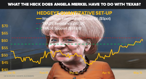 What The Heck Does Angela Merkel Have To Do With Texas? - m oil
