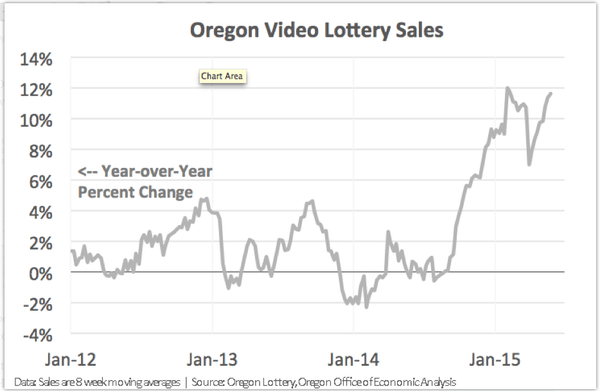 LEISURE LETTER (06/15/2015) - oregon lottery sales
