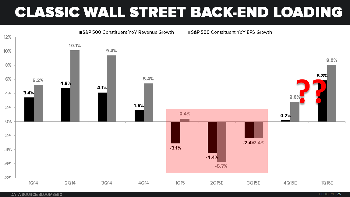 CHART OF THE DAY: Classic Wall Street Back-End Loading - Chart of the Day