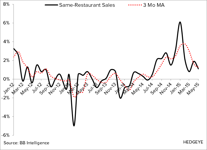 May Restaurant Sales Not Tracking With Improved Employment Trends - CHART 1