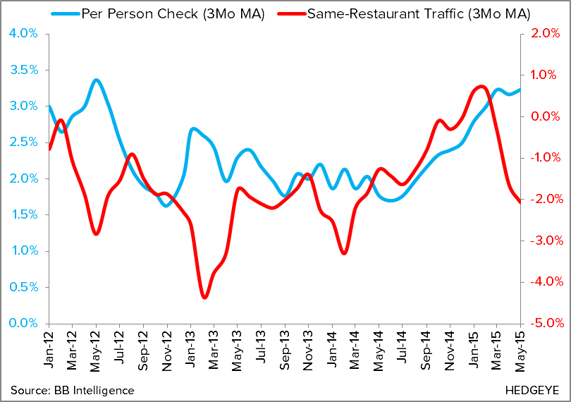 May Restaurant Sales Not Tracking With Improved Employment Trends - CHART 3