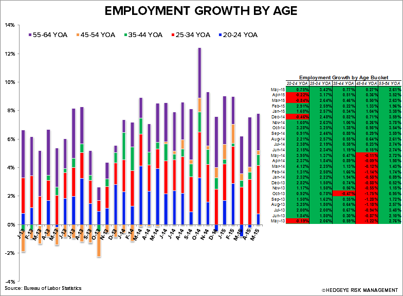 May Restaurant Sales Not Tracking With Improved Employment Trends - CHART 4