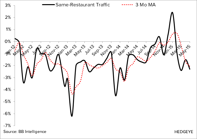 May Restaurant Sales Not Tracking With Improved Employment Trends - Chart 2