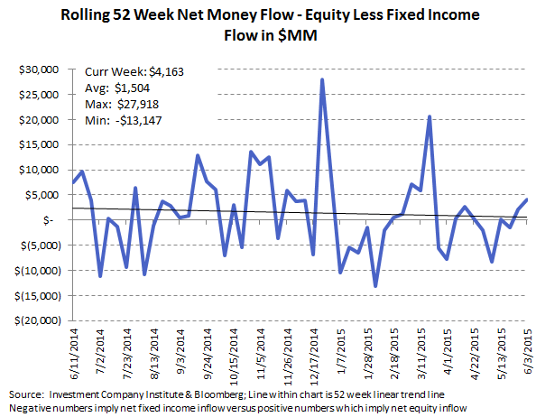 ICI Fund Flow Survey | 2015 Domestic Equity Flows - The Biggest Loser - ICI 10