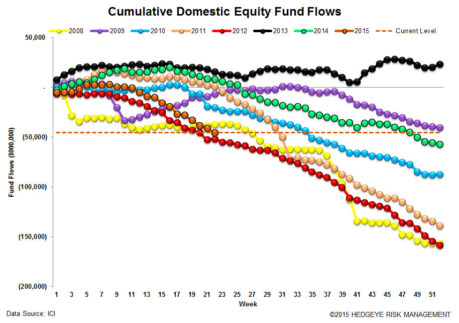 ICI Fund Flow Survey | 2015 Domestic Equity Flows - The Biggest Loser - ICI 12
