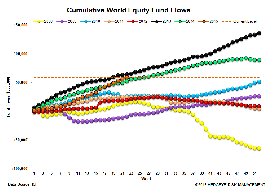 ICI Fund Flow Survey | 2015 Domestic Equity Flows - The Biggest Loser - ICI 13