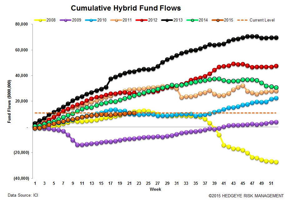 ICI Fund Flow Survey | 2015 Domestic Equity Flows - The Biggest Loser - ICI 14