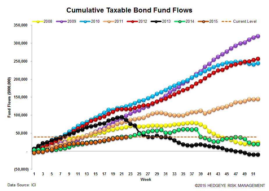 ICI Fund Flow Survey | 2015 Domestic Equity Flows - The Biggest Loser - ICI 15
