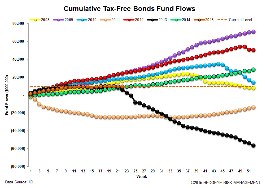 ICI Fund Flow Survey | 2015 Domestic Equity Flows - The Biggest Loser - ICI 16