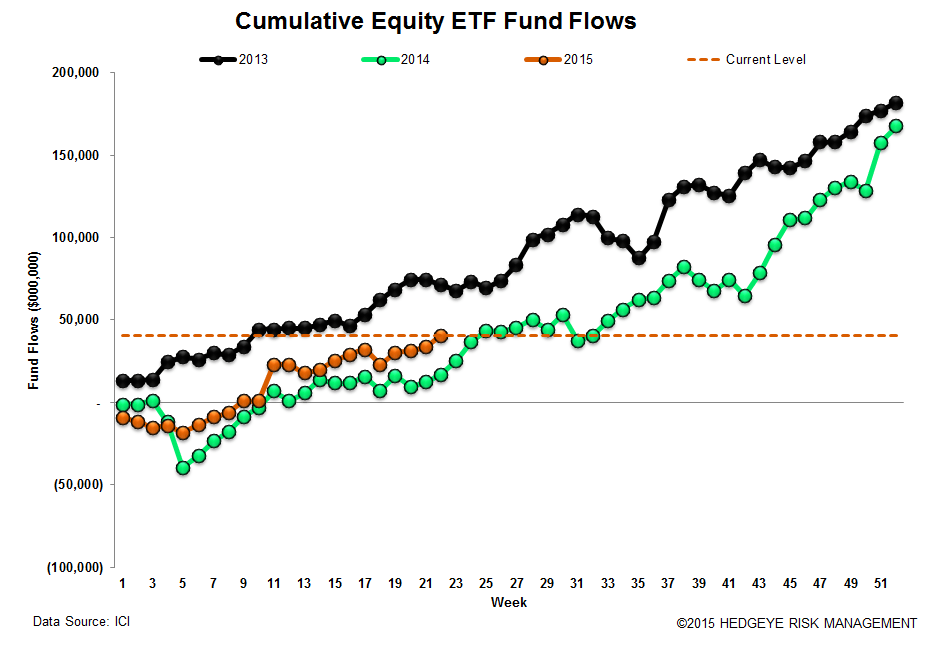 ICI Fund Flow Survey | 2015 Domestic Equity Flows - The Biggest Loser - ICI 17