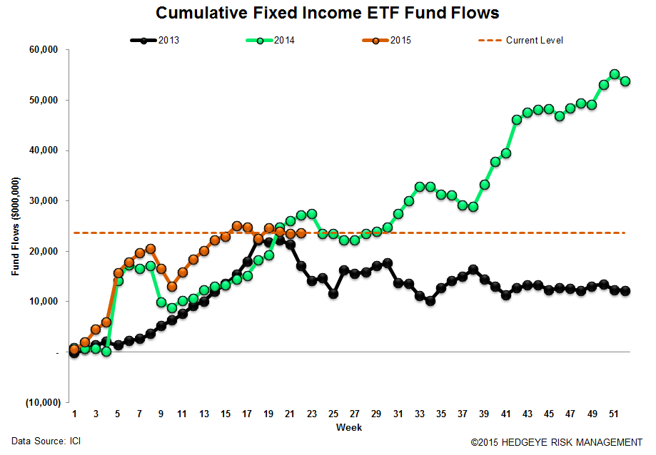 ICI Fund Flow Survey | 2015 Domestic Equity Flows - The Biggest Loser - ICI 18
