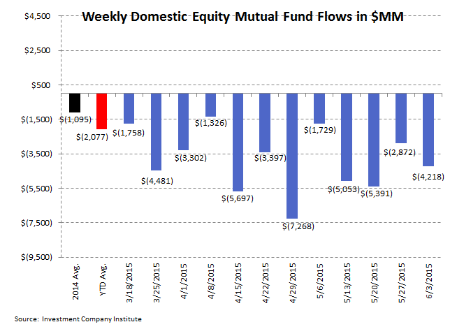 ICI Fund Flow Survey | 2015 Domestic Equity Flows - The Biggest Loser - ICI 2