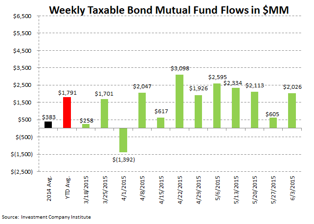ICI Fund Flow Survey | 2015 Domestic Equity Flows - The Biggest Loser - ICI 4